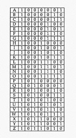American Standard Code for Information Interchange invented
