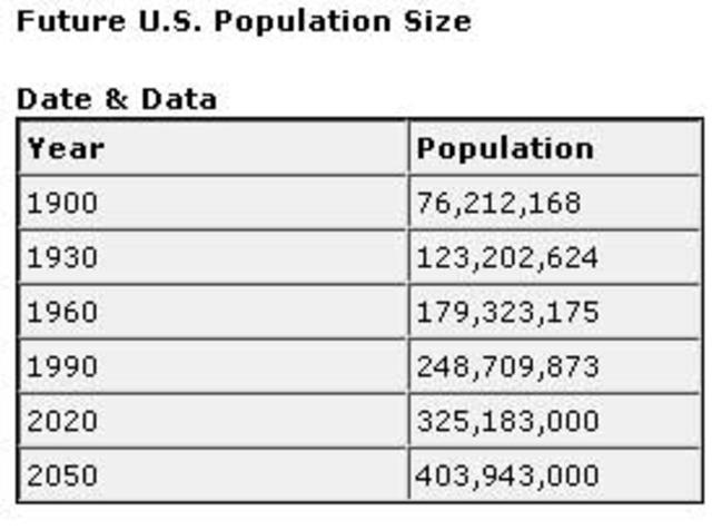 US Population Exceeds 75 Million