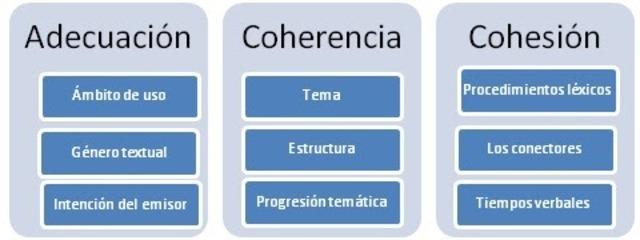 Adecuación, coherencia, cohesión
