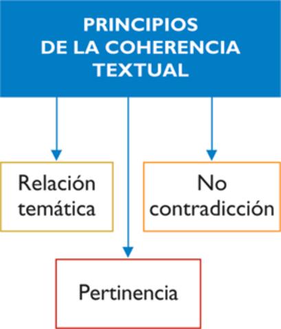 Coherencia en el texto