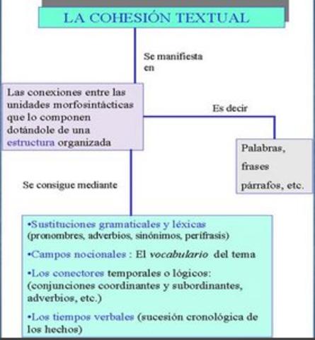 Adecuación, coherencia y cohesión: