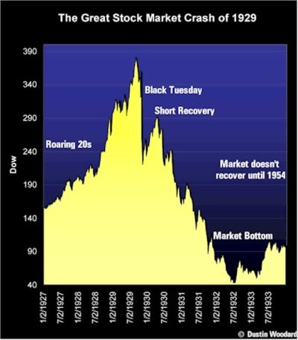 Stock Market Activity Hits All-Time High