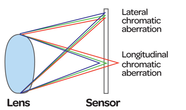Dolland invents a chromatic lens.