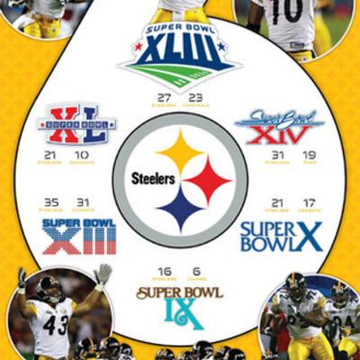 Pittsburgh Steelers Super Bowl appearances timeline