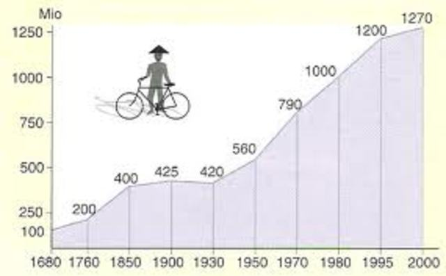 Population Explotion