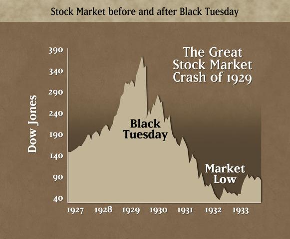 Black Tuesday - Stock Market Crash