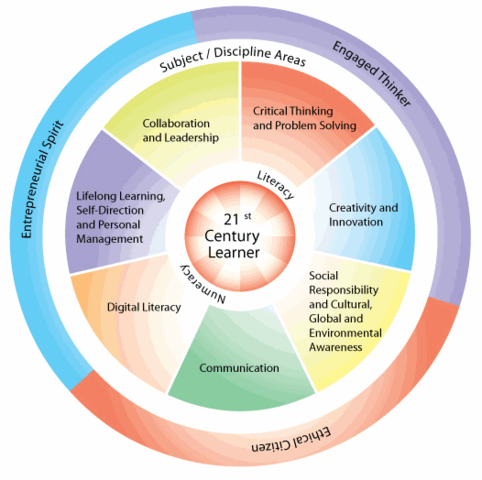 21st Century Skills for Elementary Students – A Check Sheet