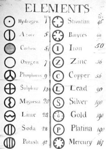 John Dalton introduces atomic theory to chemistry