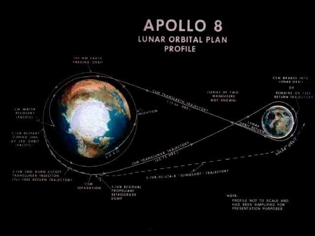 First flight to the moon- Apollo 8