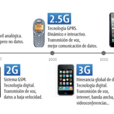 Frecuencias Moviles timeline
