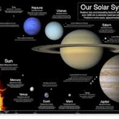 Time Line of the Discovery of the Solar System timeline