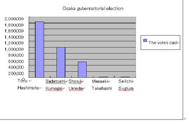 The governor of Osaka