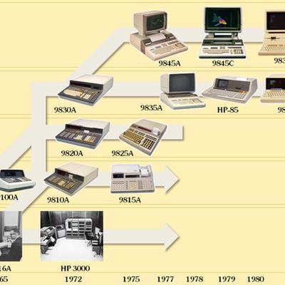 Ten Milestones of Computer Technology timeline