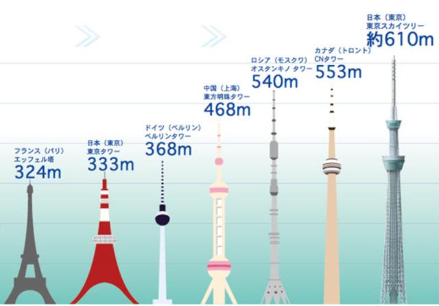 Tokyo Sky Tree build in 2012