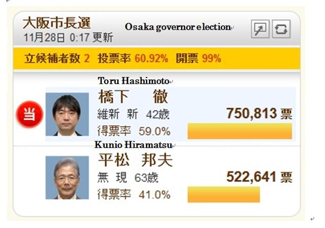The mayor of Osaka