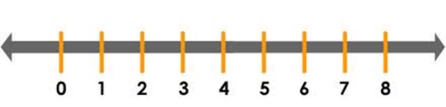 La recta numerica
