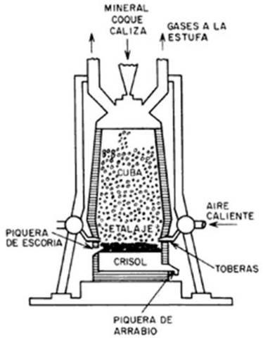Pudelació del ferro-CORT