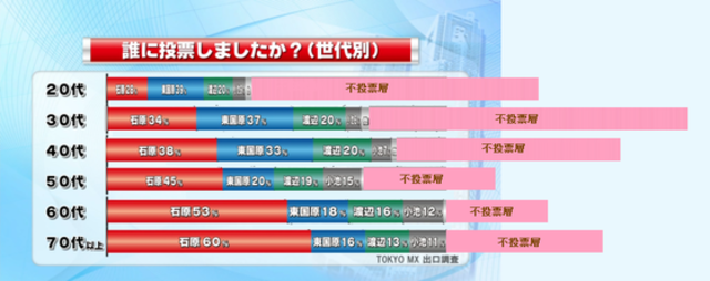 Ishihara reelected Govenor of Tokyo.
