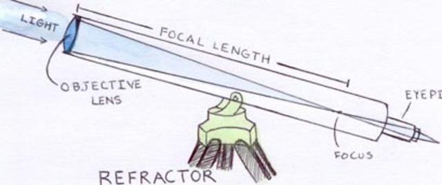 Creation of the Telescope Lens