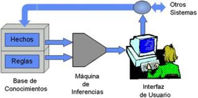 APARICION DE LOS SISTEMAS EXPERTOS