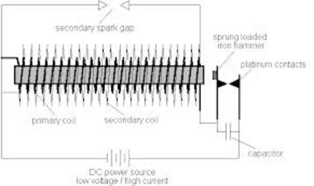 William Stanley, Jr. developed the induction coil transformer and an alternating current electric system.