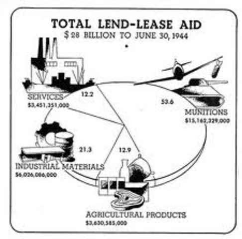 Lend-Lease Act is approved