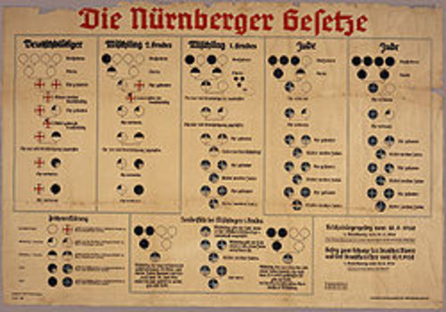 The Nuremberg Laws deprice German Jews of their citizenship