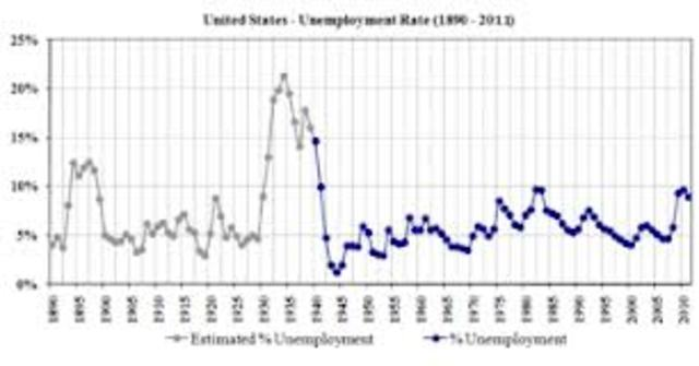 BLS Begins Collecting Unemployment Data