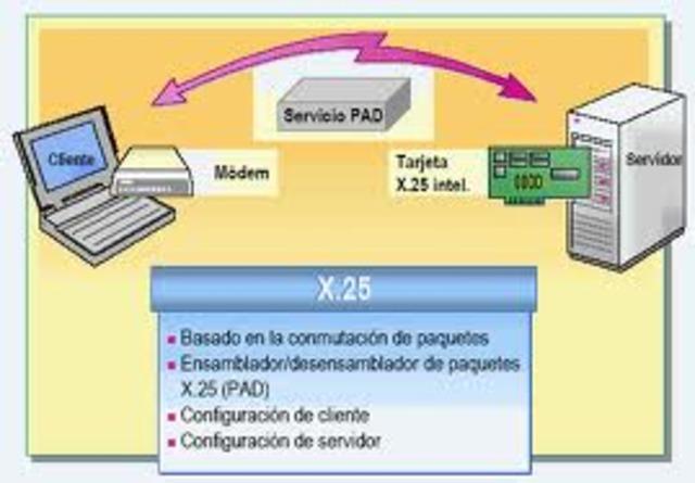 Se establece un nuevo protocolo y desmostracion del primer sistema de enlace por radio