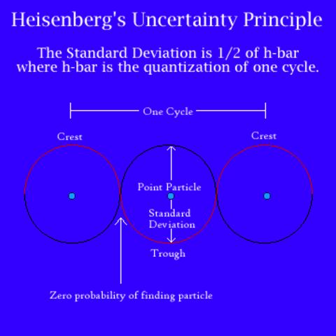 Werner Heisenberg Writes the Uncertainty Principle