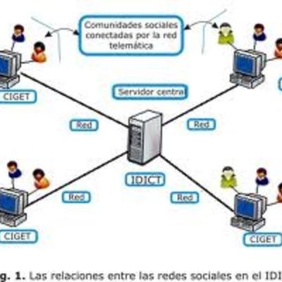 evolucion de las redes de datos timeline