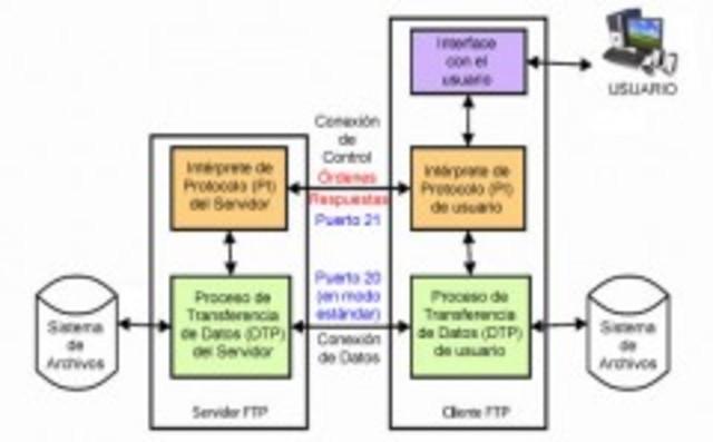 Se propone el 1er Protocolo para la transmisión de archivos en Internet.FTP