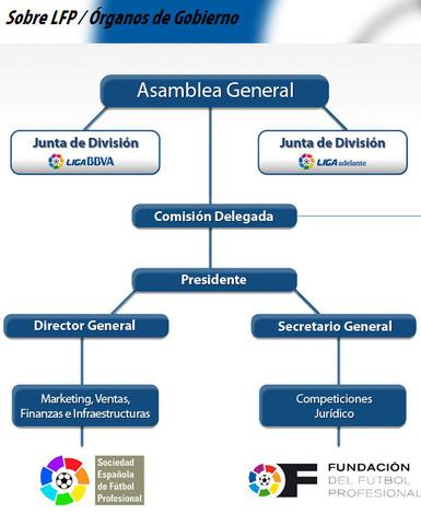 Miembros de la Comisión Delegada de la LFP