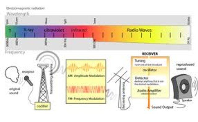 intro to short wave transmissions (Marconi)