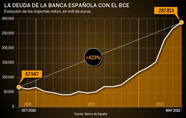 Baixa el deute de Espanya