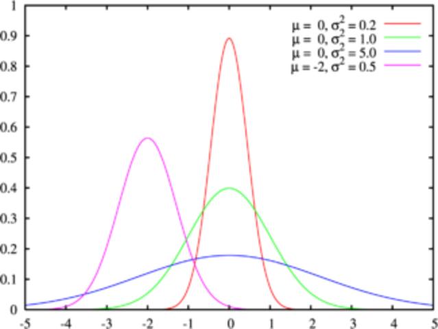 Primera Aparición de la Distribución Normal