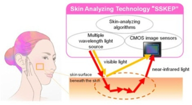 Sony's 'Smart Skin' Camera Can See Zits Before They Appear