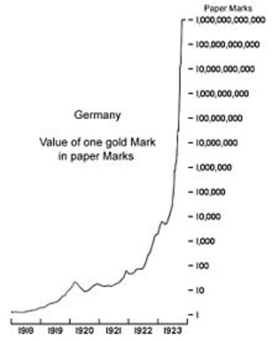 Hyper Inflation in Germany Ends