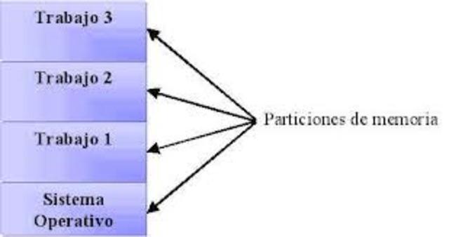 Multiprogramacion