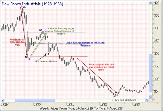 Wall St. Stock Market Crash