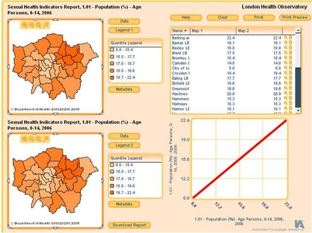 London sexual health indicators tool