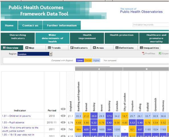Public Health Outcomes Framework