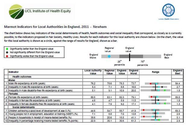 1st Marmot health inequality indicators