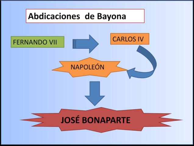 Abdicaciones de Bayona