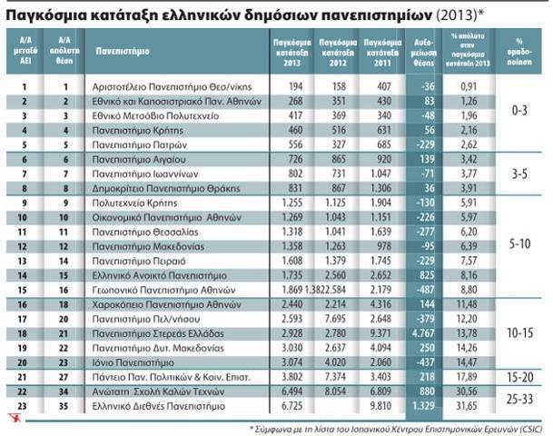 Πέντε ελληνικά πανεπιστήμια στο 3% της παγκόσμιας ελίτ