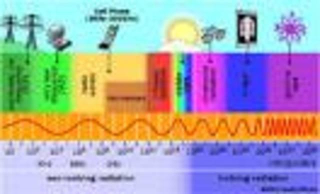 Velocidad de las ondas electromagnéticas