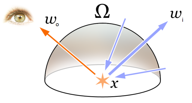 Ecuación de renderizado