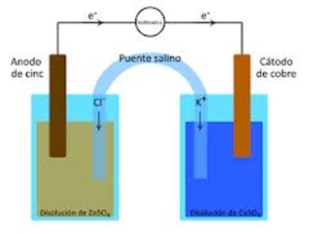 electroquímica