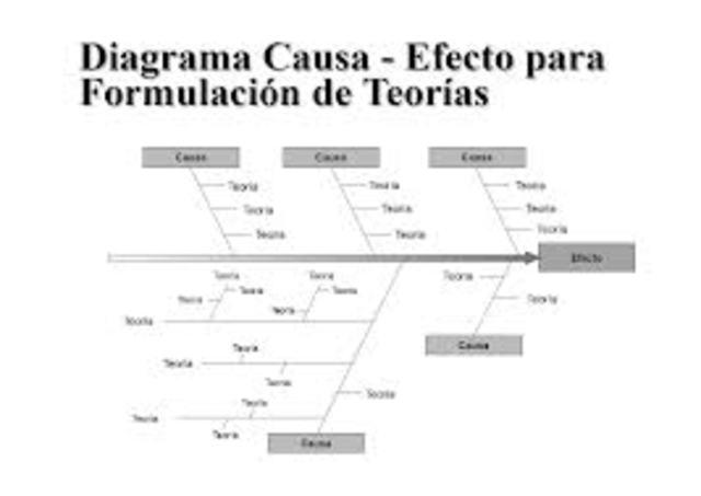 Diagrama Cauda y Efecto