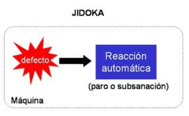 Jidoka, la gerencia visual y el andon. - Taiichi Ohno